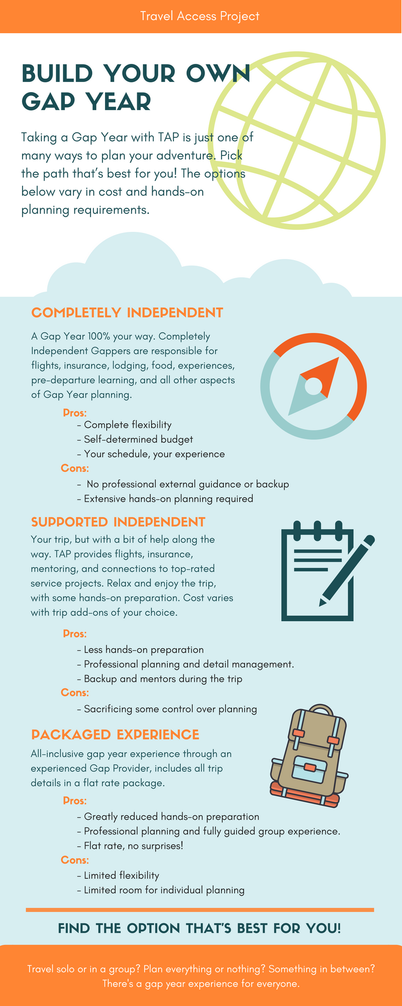 gap year infographic, gap year planning, planning a gap year